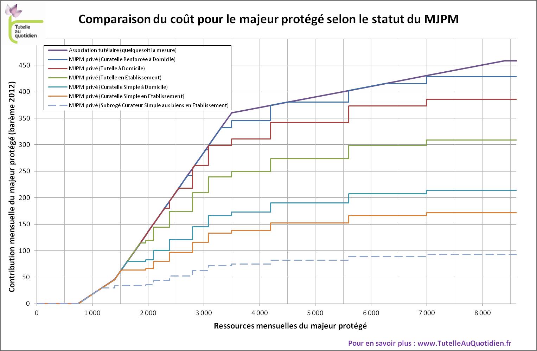 Contrib_selon_mjpm_graph